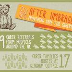 After Umbrage