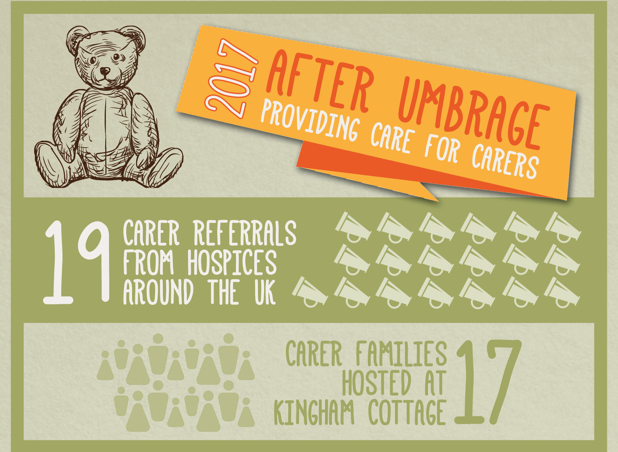 After Umbrage's Year In Numbers: Providing Care for Carers in 2017